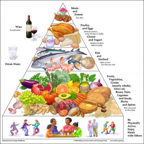 Средиземноморская пищевая пирамида