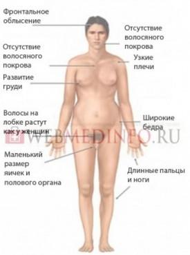 Симптомы гипогонадизма у мужчин