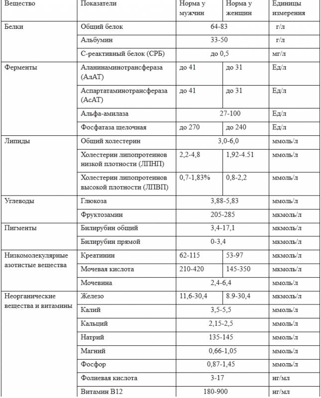 Нормальные показатели результатов биохимического анализа крови