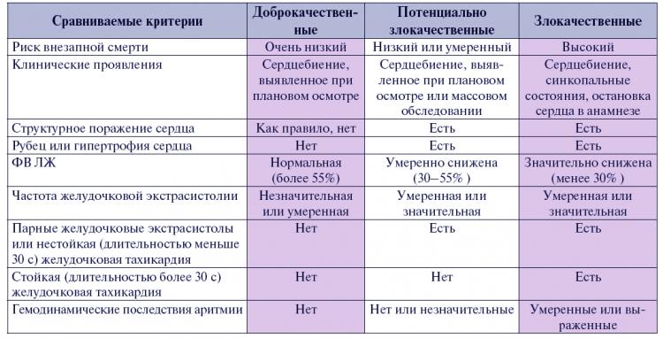 Классификацию в зависимости от степени доброкачественности желудочковой экстрасистолии